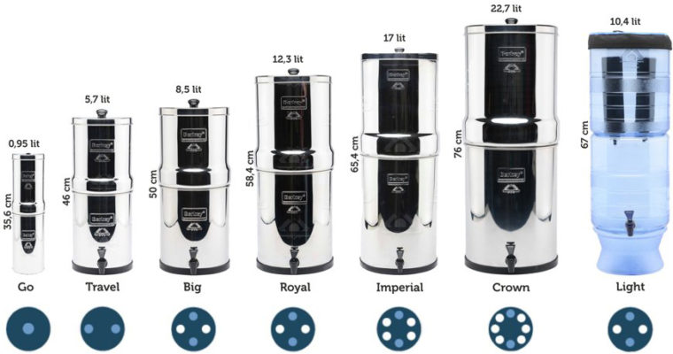 Berkey – natural water purifier (our experience)